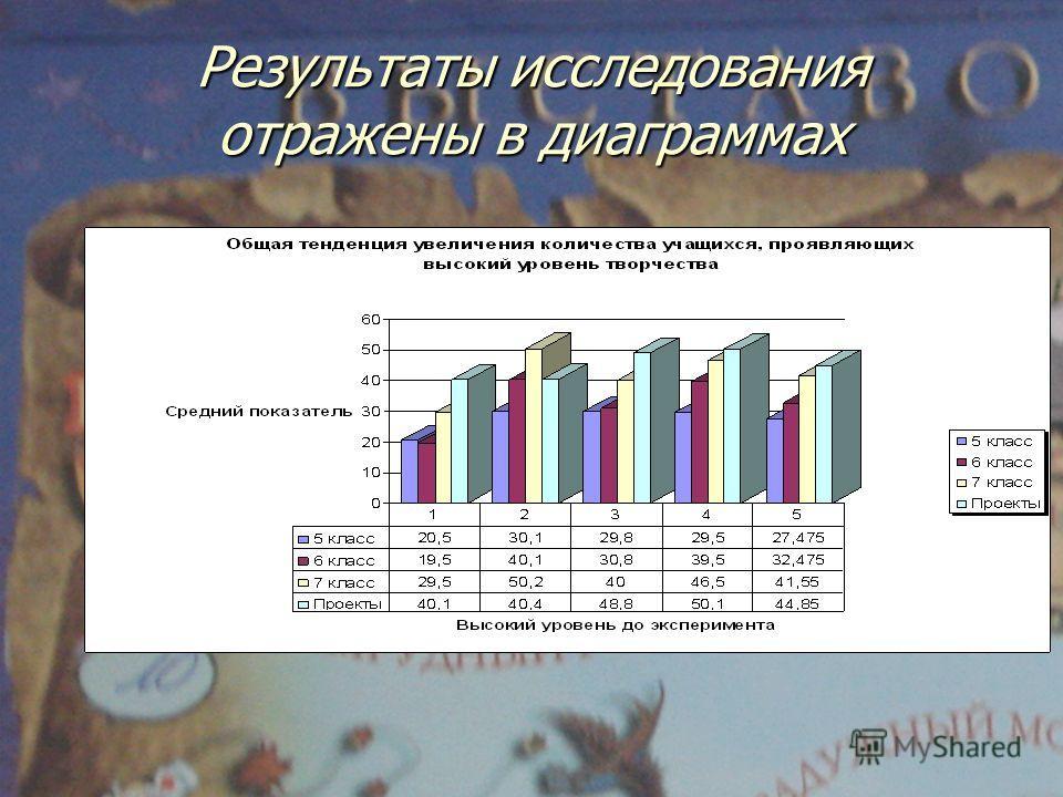 Результаты исследования отражены в диаграммах