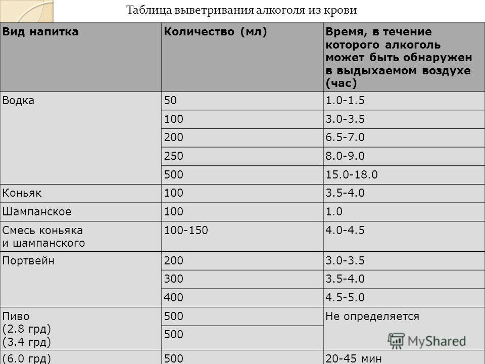 Таблица выветривания алкоголя из крови Вид напитка Количество ( мл ) Время, в течение которого алкоголь может быть обна py жен в выдыхаемом воздухе ( час ) Водка 50 1.0-1.5 100 3.0-3.5 200 6.5-7.0 250 8.0-9.0 500 15.0-18.0 Коньяк 100 3.5-4.0 Шампанск