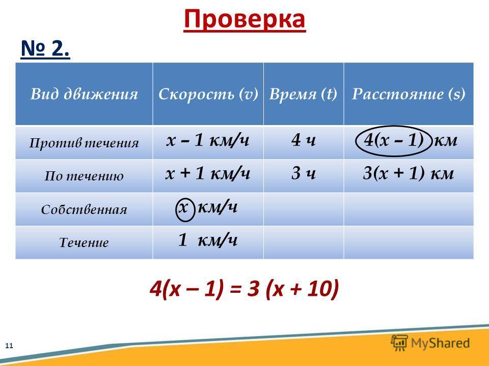 Вид движенияСкорость (v)Время (t)Расстояние (s) Против течения х – 1 км/ч4 ч 4(х – 1) км По течению х + 1 км/ч3 ч3(х + 1) км Собственная х км/ч Течение 1 км/ч Проверка 2. 4(х – 1) = 3 (х + 10) 11