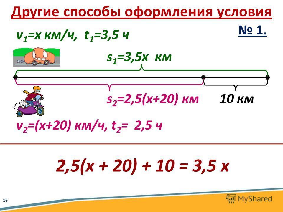 a v 1 =х км/ч, t 1 =3,5 ч v 2 =(х+20) км/ч, t 2 = 2,5 ч s 1 =3,5х км s 2 =2,5(х+20) км10 км 2,5(х + 20) + 10 = 3,5 х 1. Другие способы оформления условия 16