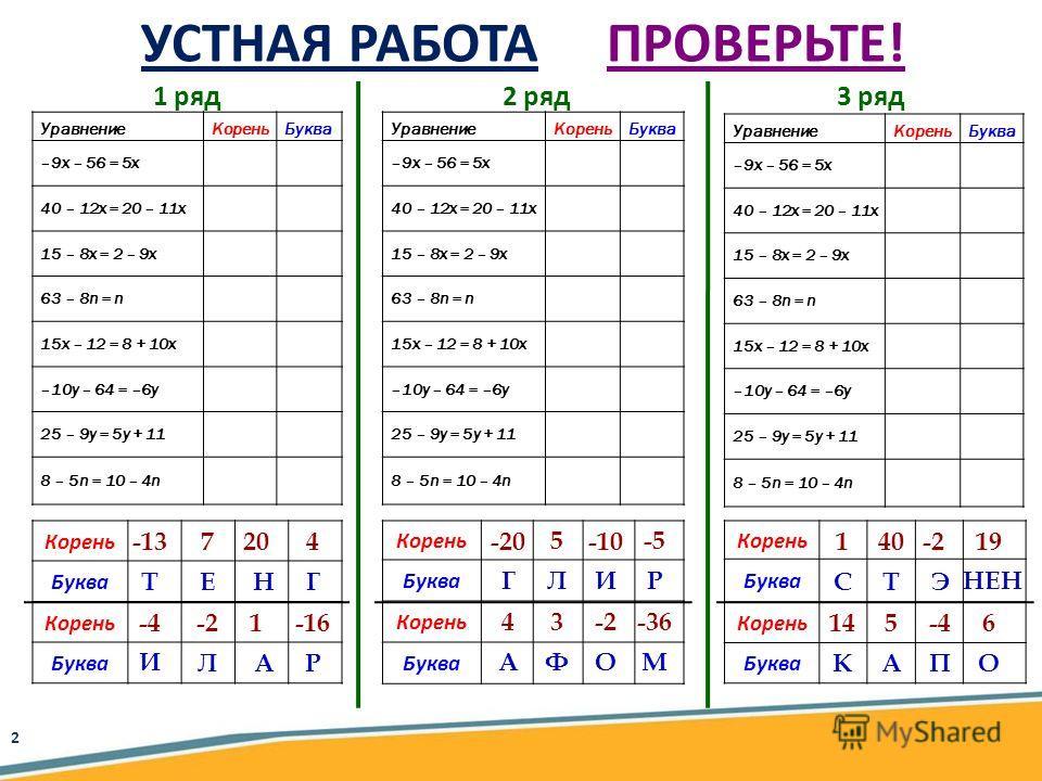 УравнениеКореньБуква –9x – 56 = 5x 40 – 12x = 20 – 11x 15 – 8x = 2 – 9x 63 – 8n = n 15x – 12 = 8 + 10x –10y – 64 = –6y 25 – 9y = 5y + 11 8 – 5n = 10 – 4n УравнениеКореньБуква –9x – 56 = 5x 40 – 12x = 20 – 11x 15 – 8x = 2 – 9x 63 – 8n = n 15x – 12 = 8