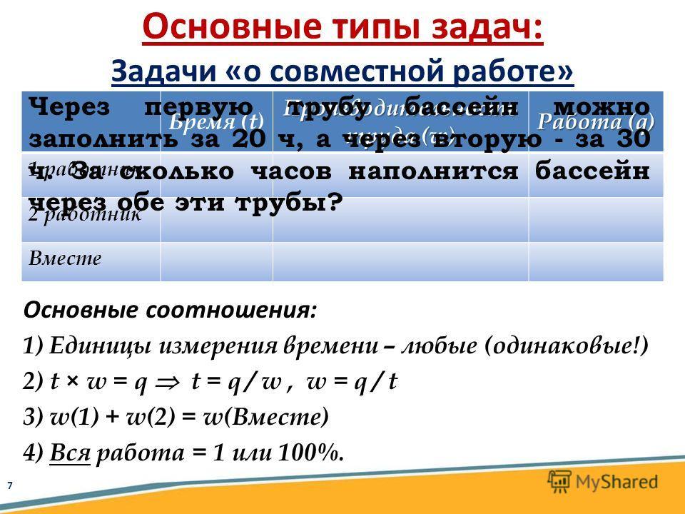 Время (t) Производительность труда (w) Работа (q) 1 работник 2 работник Вместе Основные соотношения: 1)Единицы измерения времени – любые (одинаковые!) 2)t × w = q t = q / w, w = q / t 3)w(1) + w(2) = w(Вместе) 4)Вся работа = 1 или 100%. Основные типы
