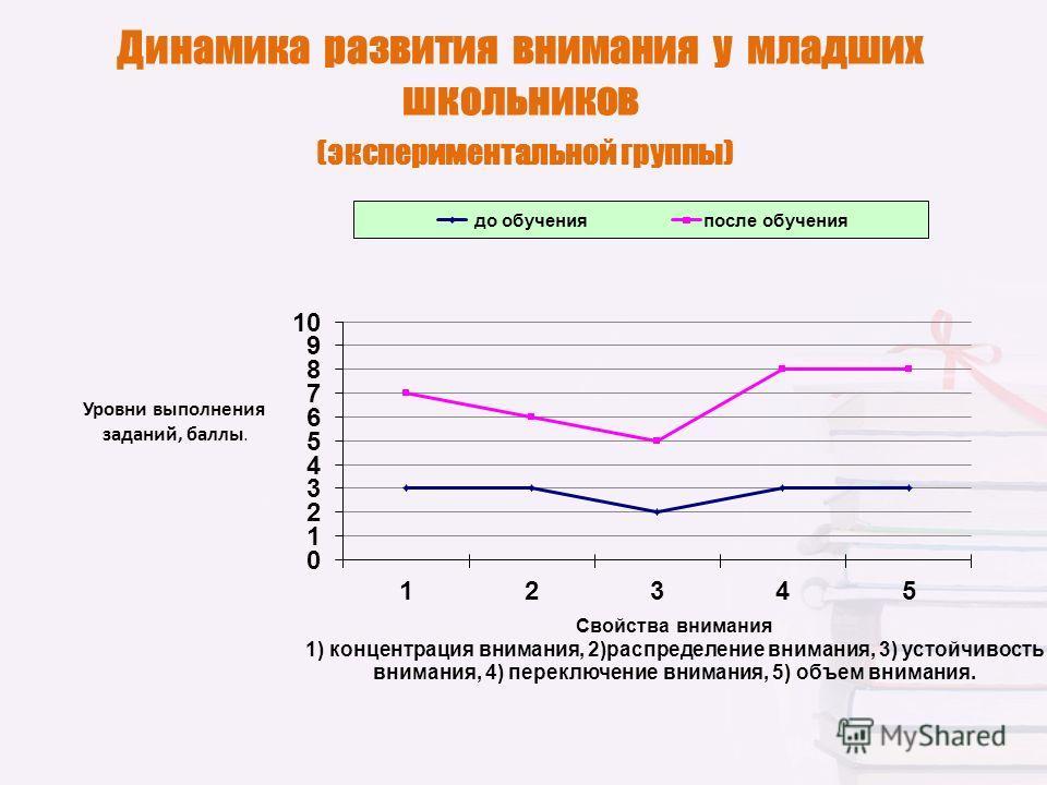 Динамика развития внимания у младших школьников (экспериментальной группы)