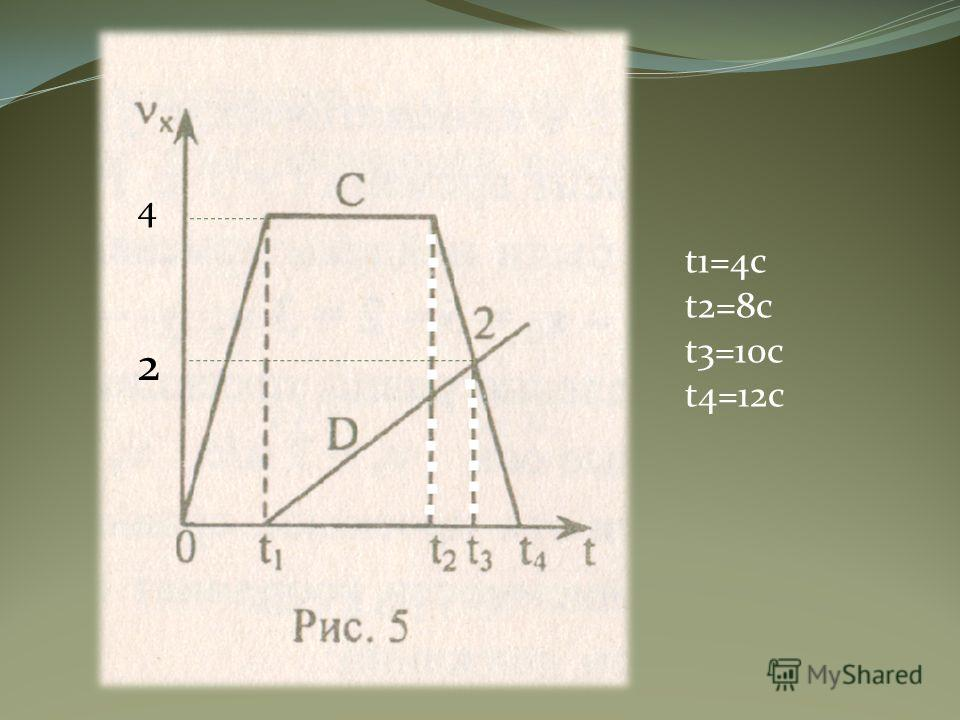 t1=4с t2=8с t3=10с t4=12c 4 2