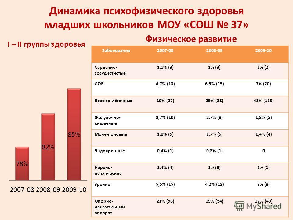 Динамика психофизического здоровья младших школьников МОУ «СОШ 37» I – II группы здоровья Физическое развитие Заболевания2007-082008-092009-10 Сердечно- сосудистистые 1,1% (3)1% (3)1% (2) ЛОР4,7% (13)6,5% (19)7% (20) Бронхо-лёгочные10% (27)29% (83)41