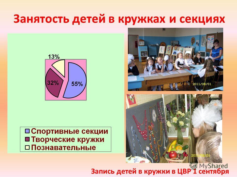 Занятость детей в кружках и секциях Запись детей в кружки в ЦВР 1 сентября