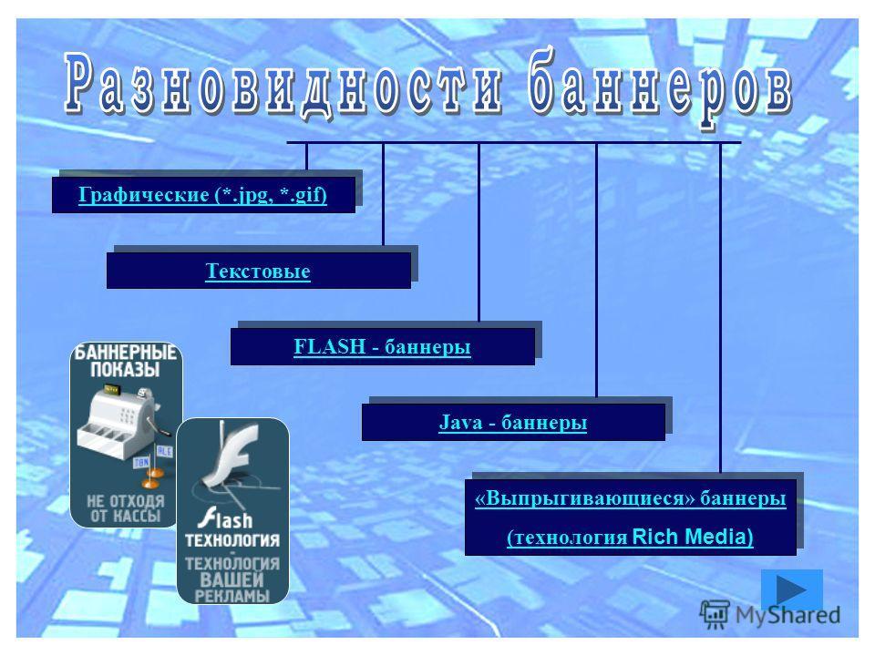 Графические (*.jpg, *.gif) Графические (*.jpg, *.gif) Текстовые FLASH - баннеры FLASH - баннеры Java - баннеры Java - баннеры «Выпрыгивающиеся» баннеры (технология Rich Media) «Выпрыгивающиеся» баннеры (технология Rich Media)
