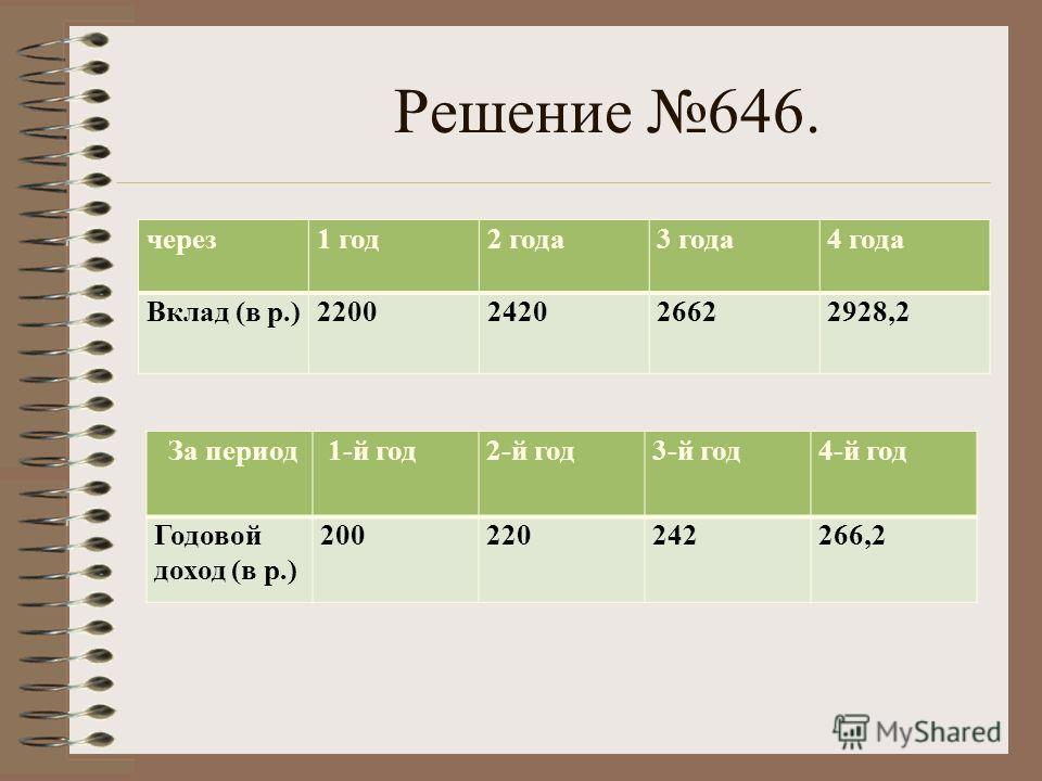 Решение 646. через1 год2 года3 года4 года Вклад (в р.)2200242026622928,2 За период 1-й год2-й год3-й год4-й год Годовой доход (в р.) 200220242266,2
