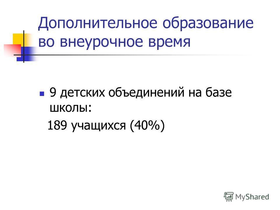 Дополнительное образование во внеурочное время 9 детских объединений на базе школы: 189 учащихся (40%)
