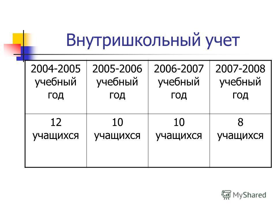 Внутришкольный учет 2004-2005 учебный год 2005-2006 учебный год 2006-2007 учебный год 2007-2008 учебный год 12 учащихся 10 учащихся 8 учащихся