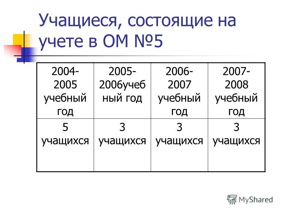 Учащиеся, состоящие на учете в ОМ 5 2004- 2005 учебный год 2005- 2006учеб ный год 2006- 2007 учебный год 2007- 2008 учебный год 5 учащихся 3 учащихся