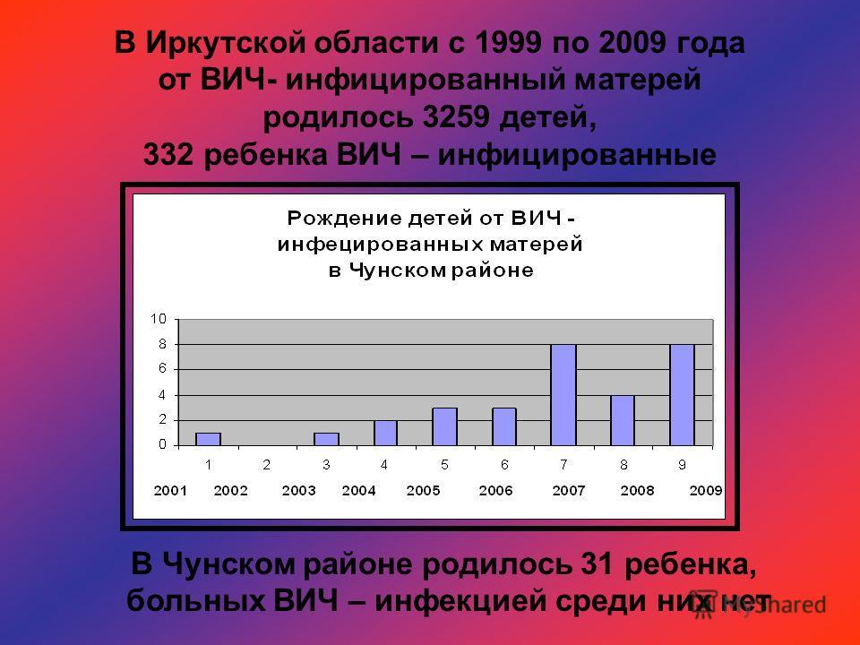 В Иркутской области с 1999 по 2009 года от ВИЧ- инфицированный матерей родилось 3259 детей, 332 ребенка ВИЧ – инфицированные В Чунском районе родилось 31 ребенка, больных ВИЧ – инфекцией среди них нет