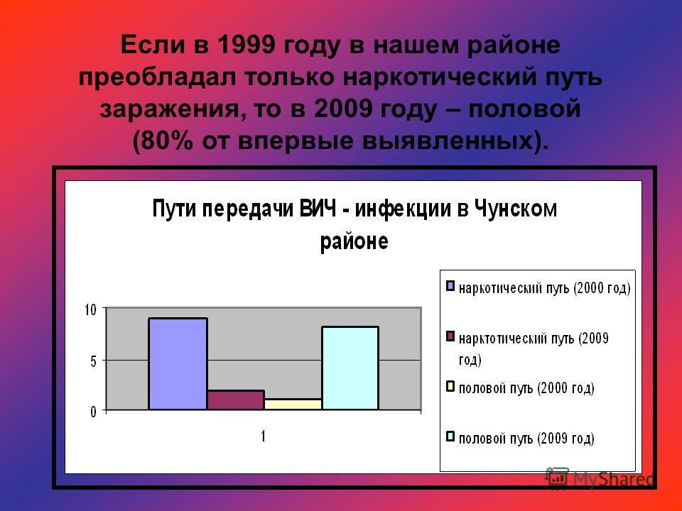 Если в 1999 году в нашем районе преобладал только наркотический путь заражения, то в 2009 году – половой (80% от впервые выявленных).