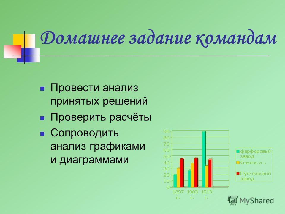 Домашнее задание командам Провести анализ принятых решений Проверить расчёты Сопроводить анализ графиками и диаграммами