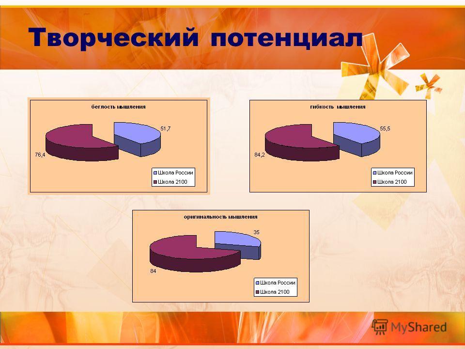 Презентация Наши Достижения Школа
