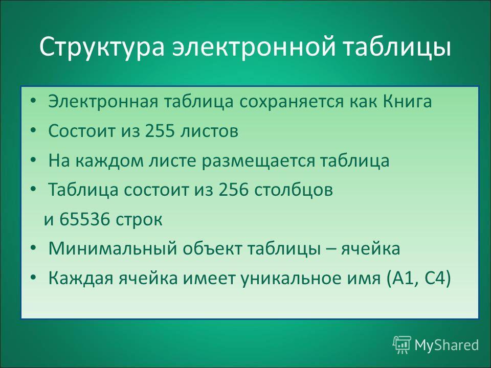 Структура электронной таблицы Электронная таблица сохраняется как Книга Состоит из 255 листов На каждом листе размещается таблица Таблица состоит из 256 столбцов и 65536 строк Минимальный объект таблицы – ячейка Каждая ячейка имеет уникальное имя (А1