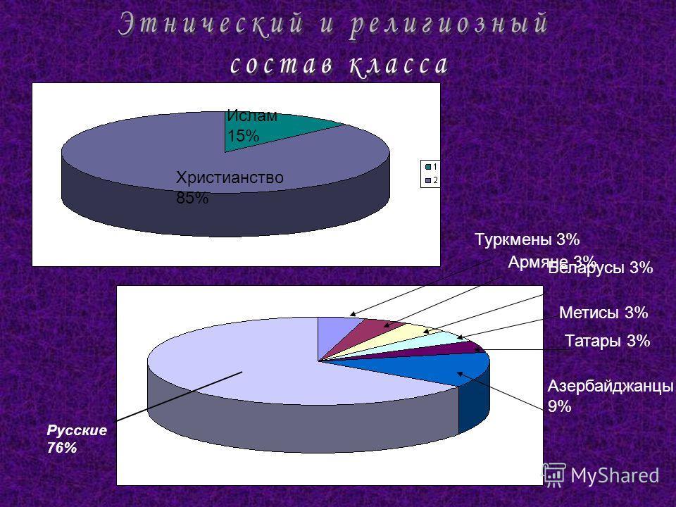 Христианство 85% Ислам 15% Азербайджанцы 9% Беларусы 3% Русские 76% Татары 3% Метисы 3% Армяне 3% Туркмены 3%