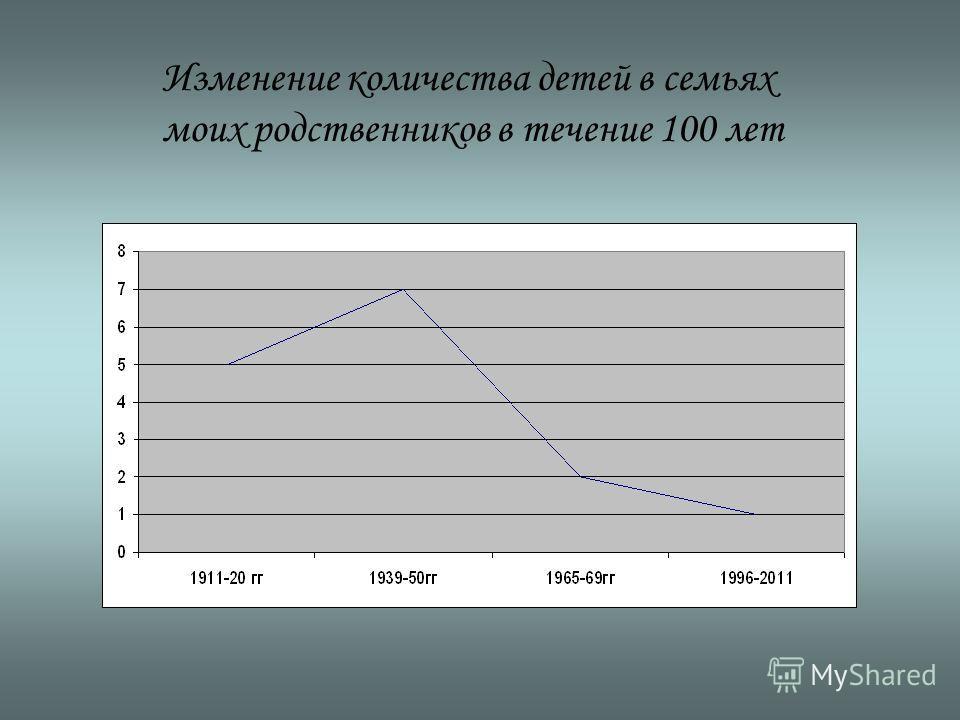 Изменение количества детей в семьях моих родственников в течение 100 лет