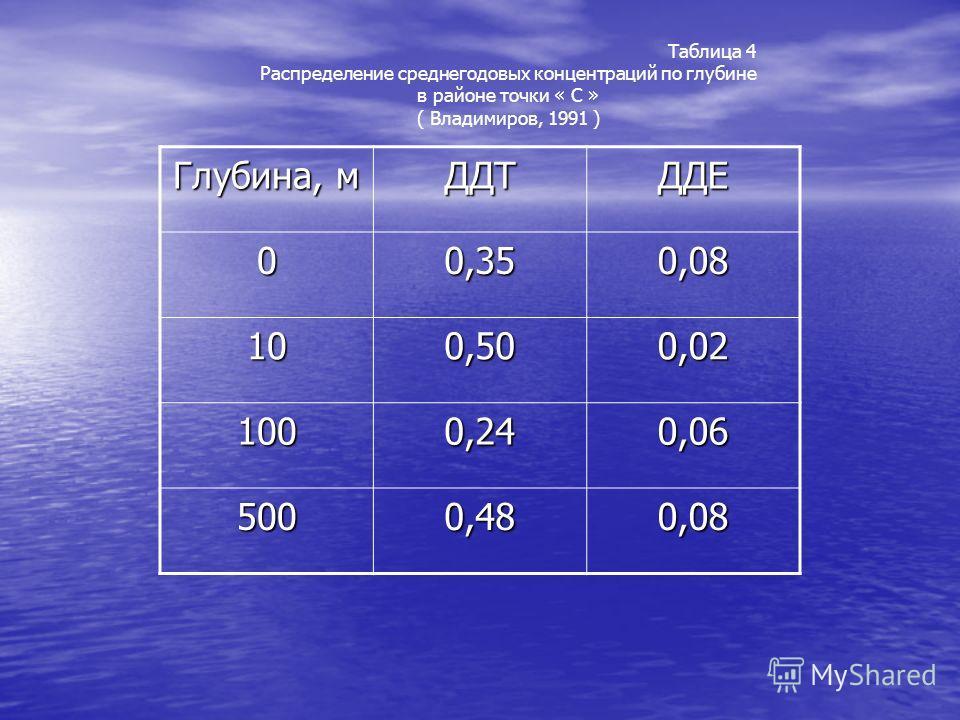 Глубина, м ДДТДДЕ 00,350,08 100,500,02 1000,240,06 5000,480,08 Таблица 4 Распределение среднегодовых концентраций по глубине в районе точки « С » ( Владимиров, 1991 )