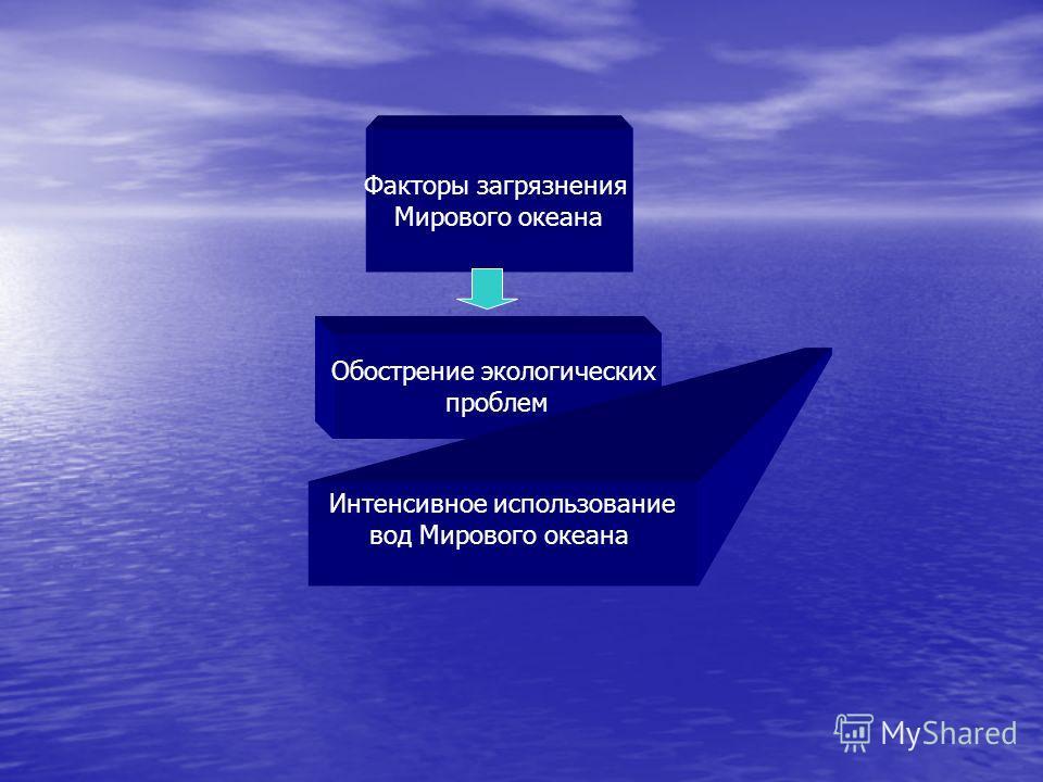 Факторы загрязнения Мирового океана Обострение экологических проблем Интенсивное использование вод Мирового океана