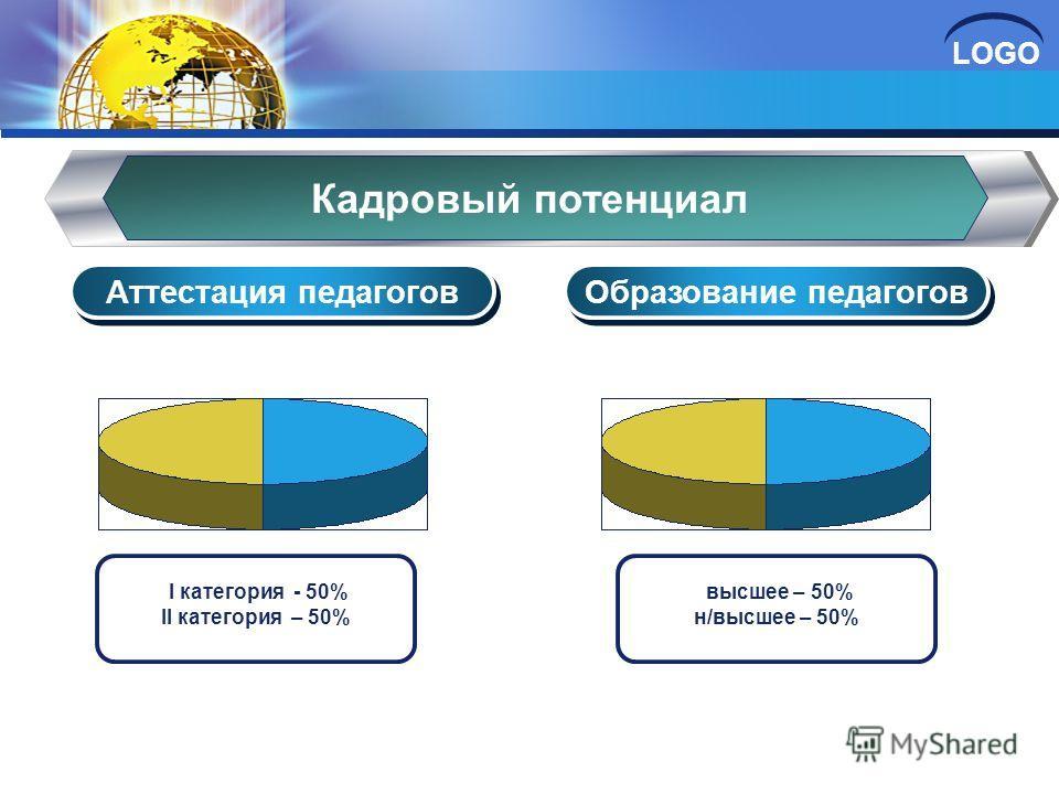 LOGO Кадровый потенциал Образование педагогов Аттестация педагогов высшее – 50% н/высшее – 50% I категория - 50% II категория – 50%