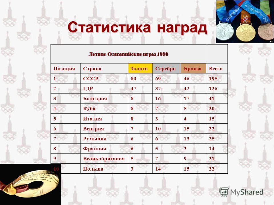 Статистика наград Летние Олимпийские игры 1980 ПозицияСтранаЗолотоСереброБронзаВсего 1СССР806946195 2ГДР473742126 3Болгария8161741 4Куба87520 5Италия83415 6Венгрия7101532 7Румыния661325 8Франция65314 9Великобритания57921 10Польша3141532