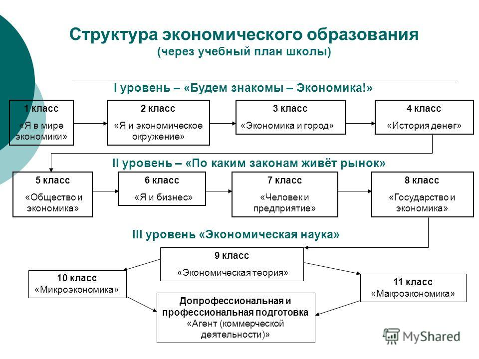Структура экономического образования (через учебный план школы) I уровень – «Будем знакомы – Экономика!» 1 класс «Я в мире экономики» 2 класс «Я и экономическое окружение» 3 класс «Экономика и город» 4 класс «История денег» II уровень – «По каким зак