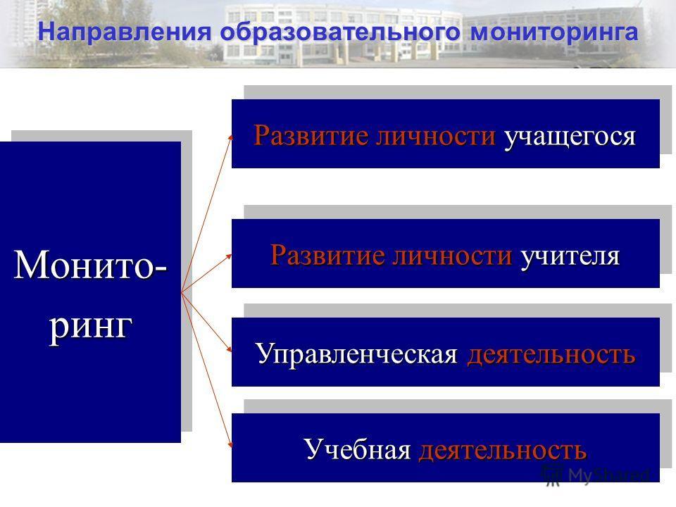 2 Направления образовательного мониторинга Монито-рингМонито-ринг Развитие личности учащегося Развитие личности учителя Управленческая деятельность Учебная деятельность
