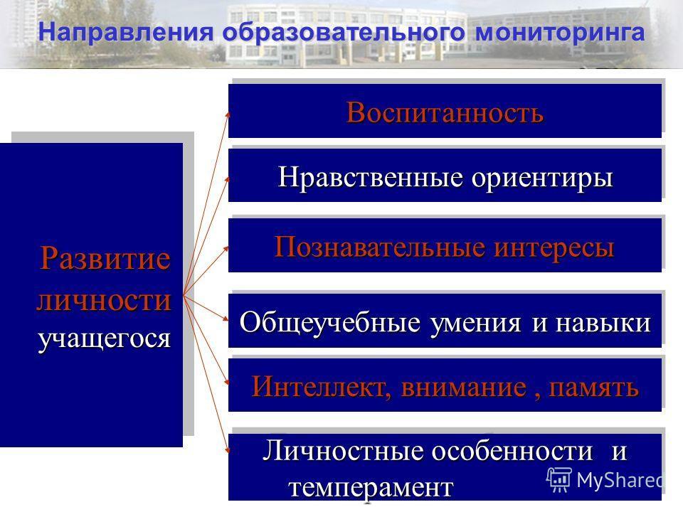 3 Направления образовательного мониторинга Развитие личности учащегося ВоспитанностьВоспитанность Нравственные ориентиры Познавательные интересы Общеучебные умения и навыки Интеллект, внимание, память Личностные особенности и темперамент