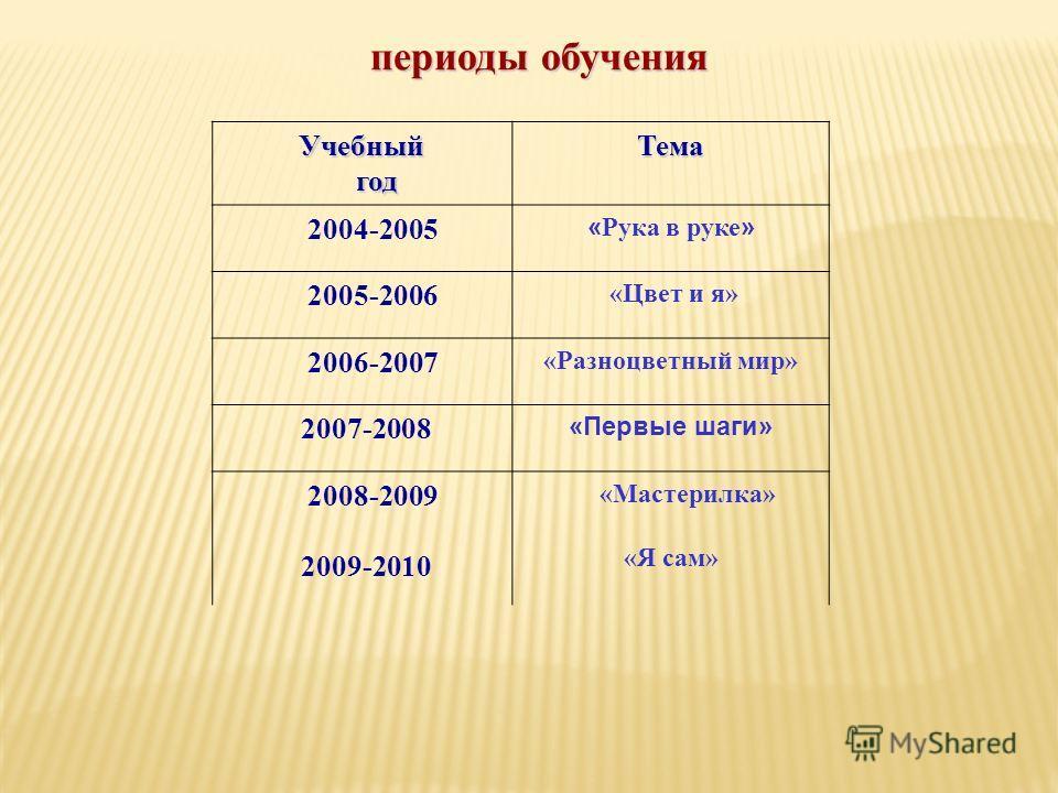 периоды обучения периоды обучения Учебный год годТема 2004-2005 « Рука в руке » 2005-2006 «Цвет и я» 2006-2007 «Разноцветный мир» 2007-2008 «Первые шаги» 2008-2009 2009-2010 «Мастерилка» «Я сам»