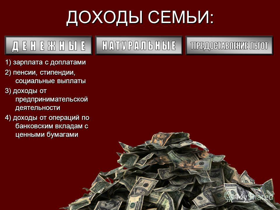 ДОХОДЫ СЕМЬИ: 1) зарплата с доплатами 2) пенсии, стипендии, социальные выплаты 3) доходы от предпринимательской деятельности 4) доходы от операций по банковским вкладам с ценными бумагами 1) зарплата с доплатами 2) пенсии, стипендии, социальные выпла