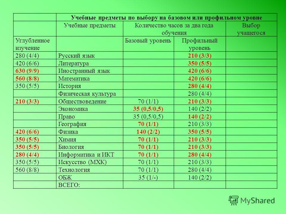 Учебные предметы по выбору на базовом или профильном уровне Учебные предметыКоличество часов за два года обучения Выбор учащегося Углубленное изучение Базовый уровеньПрофильный уровень 280 (4/4)Русский язык210 (3/3) 420 (6/6)Литература350 (5/5) 630 (