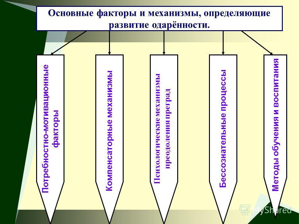 Основные факторы и механизмы, определяющие развитие одарённости. Бессознательные процессы Психологические механизмы преодоления преград Потребностно-мотивационные факторы Методы обучения и воспитанияКомпенсаторные механизмы