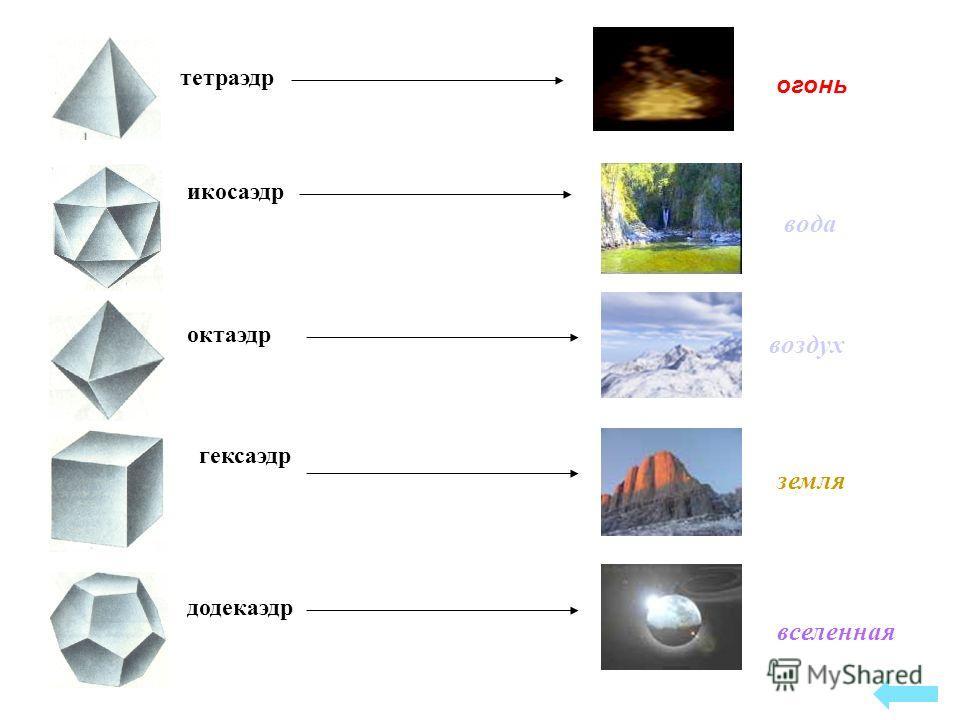 тетраэдр икосаэдр октаэдр гексаэдр додекаэдр вселенная огонь вода воздух земля