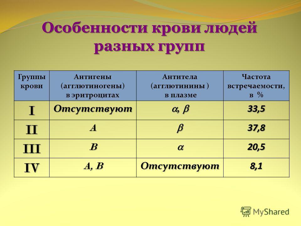 Особенности крови людей разных групп Группы крови Антигены (агглютиногены) в эритроцитах Антитела (агглютинины ) в плазме Частота встречаемости, в % IОтсутствуют,, 33,5 IIA37,8 IIIB20,5 IV A, B Отсутствуют8,1