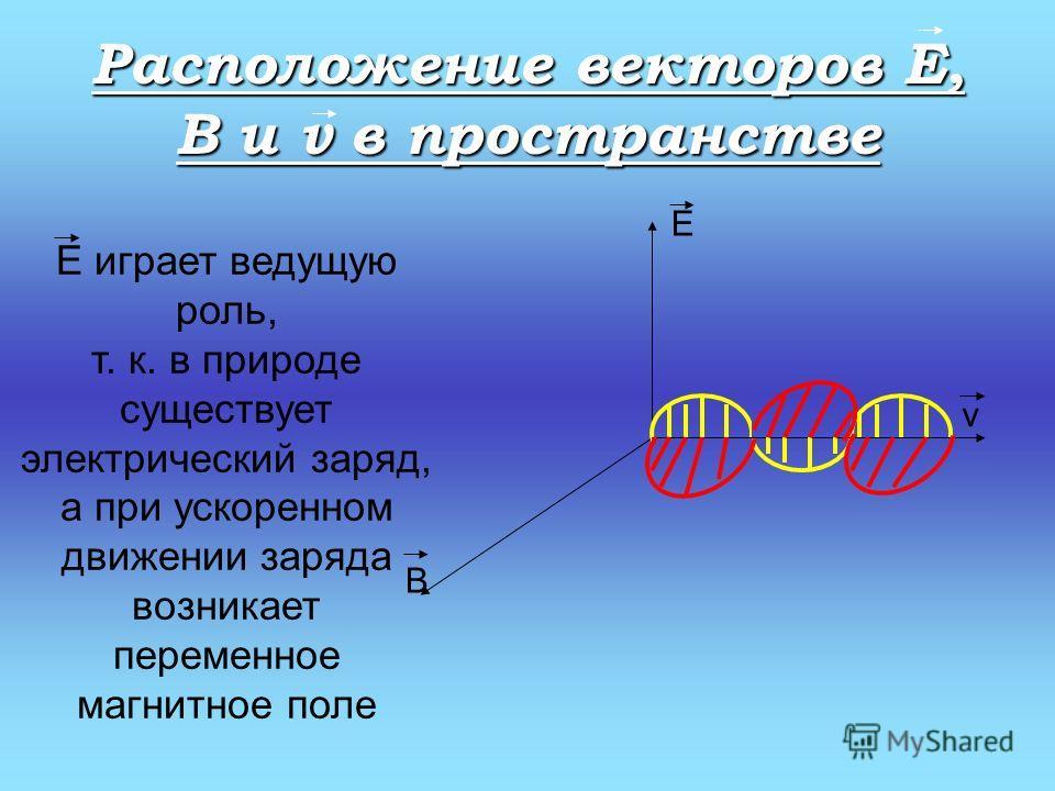 Расположение векторов E, B и v в пространстве E B v E играет ведущую роль, т. к. в природе существует электрический заряд, а при ускоренном движении заряда возникает переменное магнитное поле