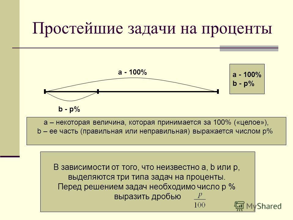 Простейшие задачи на проценты а - 100% b - p% a - 100% b - p% а – некоторая величина, которая принимается за 100% («целое»), b – ее часть (правильная или неправильная) выражается числом p% В зависимости от того, что неизвестно а, b или р, выделяются