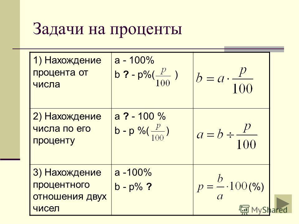Задачи на проценты 1) Нахождение процента от числа а - 100% b ? - р%( ) 2) Нахождение числа по его проценту а ? - 100 % b - р %( ) 3) Нахождение процентного отношения двух чисел а -100% b - р% ? (%)