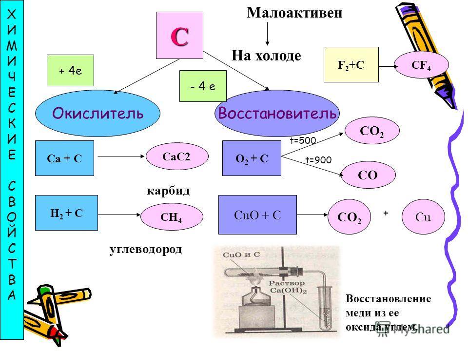Углерод сильный восстановитель. При нагревании с водяным паром он вытесняет из воды водород: Н 2 O + С = СО + Н 2 При нагревании углерода с оксидом углерода (IV) образуется угарный газ: С + СО 2 = 2СО Углерод восстанавливает многие металлы из их окси