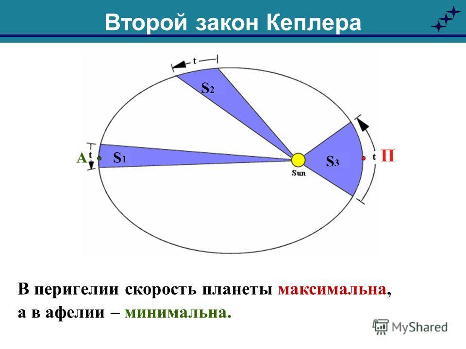 В перигелии скорость планеты максимальна, а в афелии – минимальна. П А S3S3 S1S1 S2S2