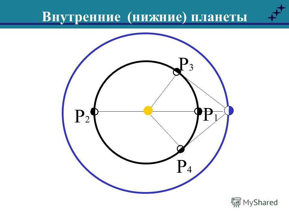 Внутренние (нижние) планеты Р2Р2 Р4Р4 Р3Р3 Р1Р1