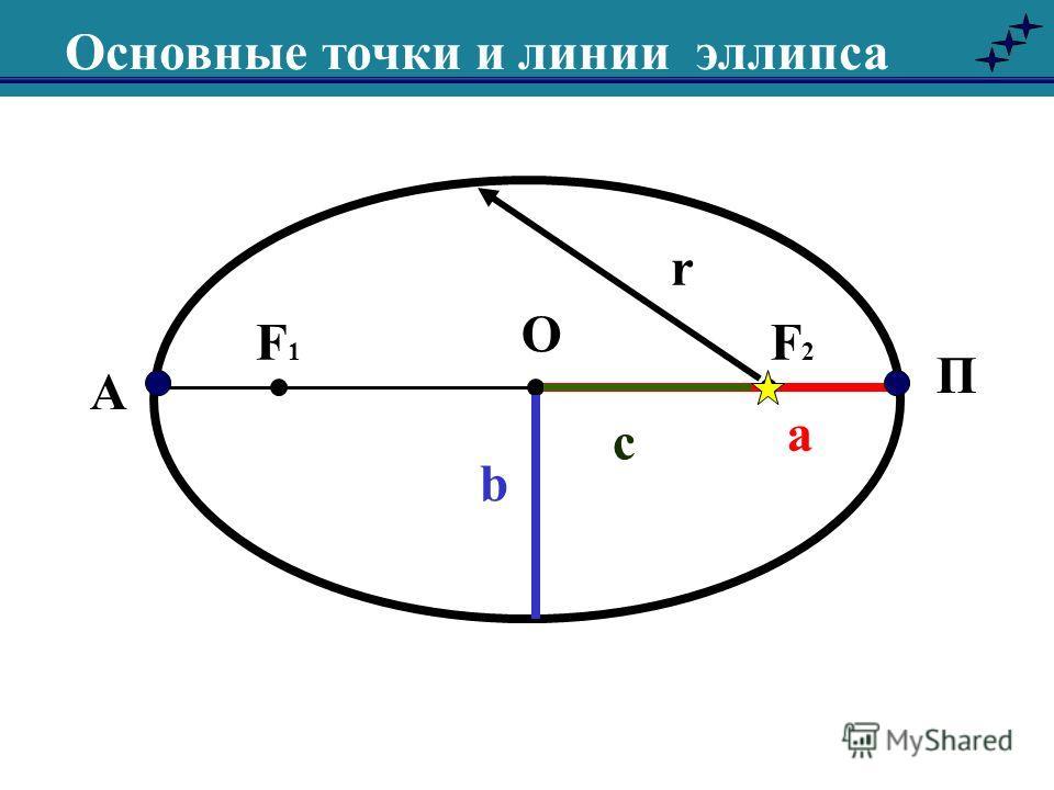 О а Основные точки и линии эллипса b F1F1 F2F2 с A П r