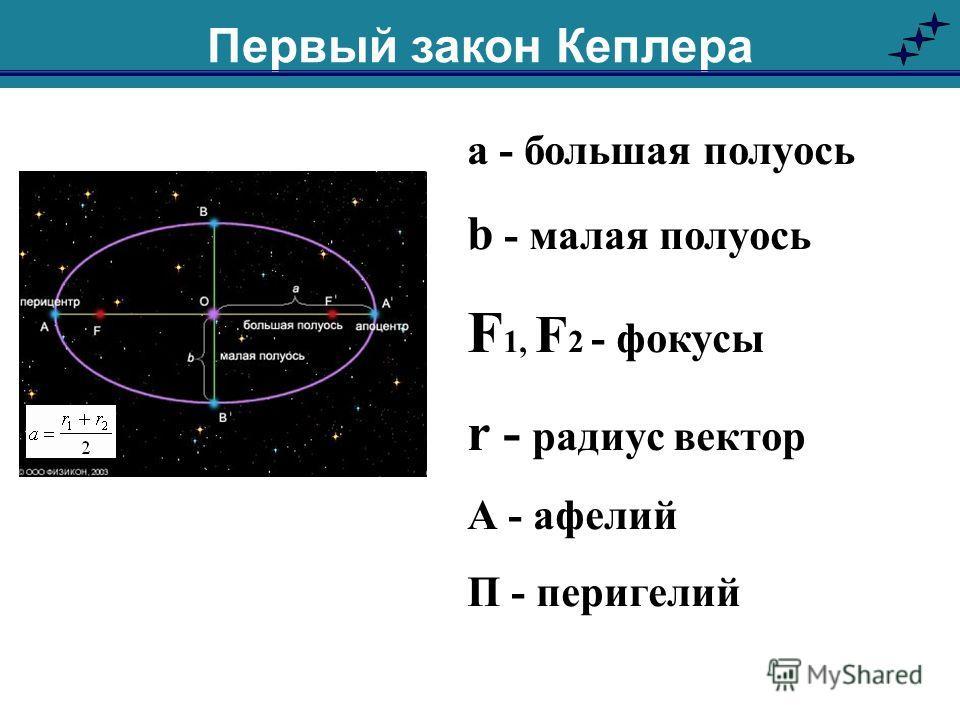 а - большая полуось b - малая полуось F 1, F 2 - фокусы r - радиус вектор А - афелий П - перигелий Первый закон Кеплера