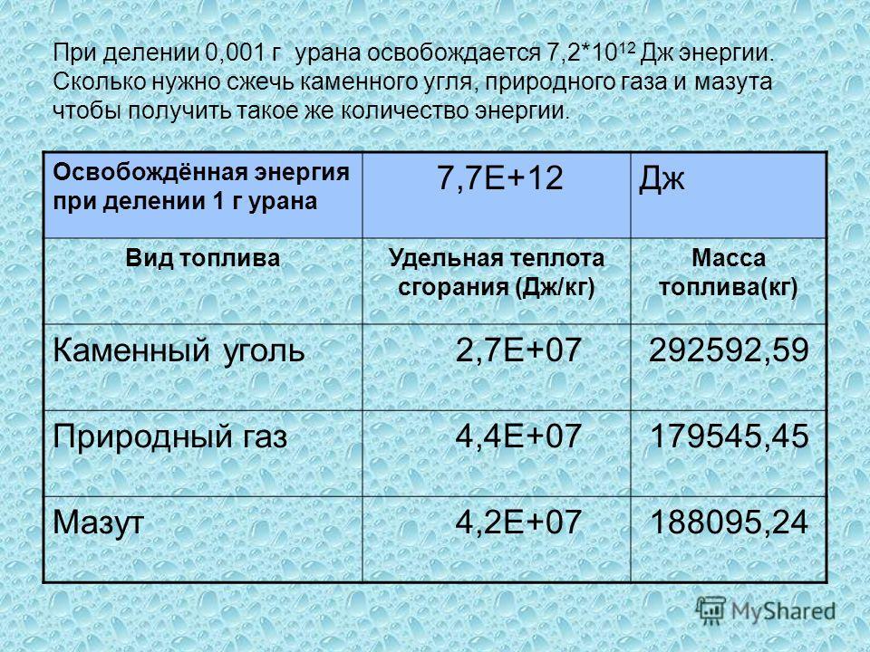 При делении 0,001 г урана освобождается 7,2*10 12 Дж энергии. Сколько нужно сжечь каменного угля, природного газа и мазута чтобы получить такое же количество энергии. Освобождённая энергия при делении 1 г урана 7,7Е+12Дж Вид топливаУдельная теплота с