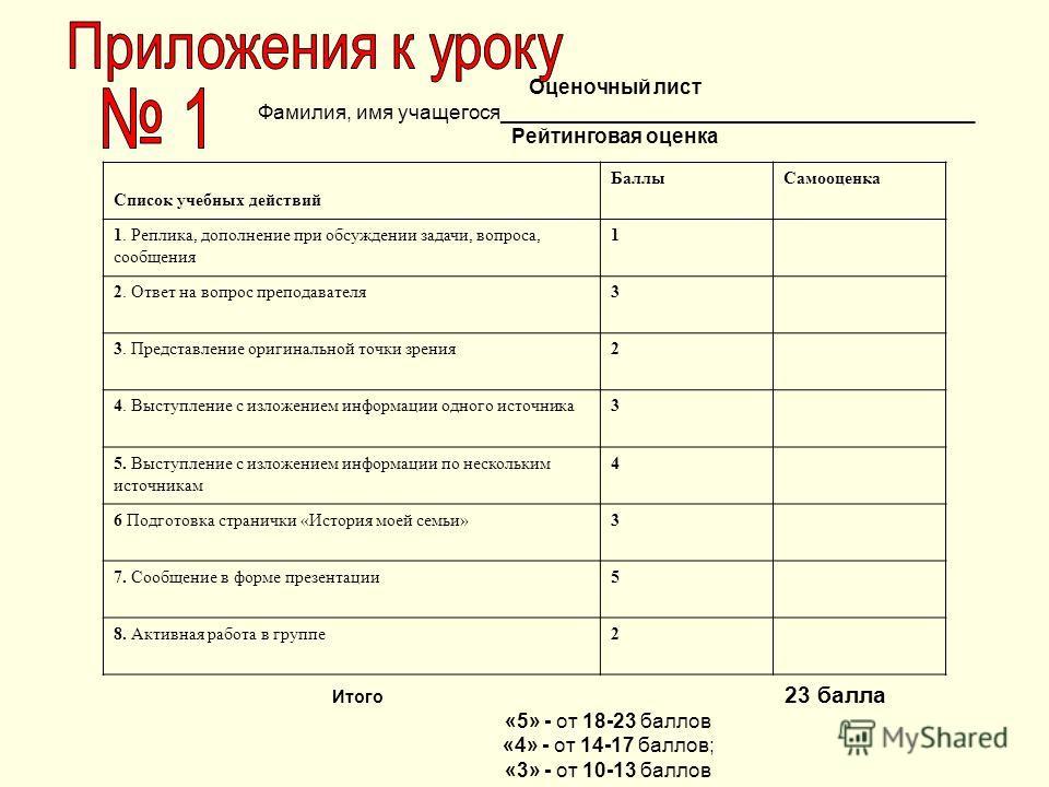 Оценочный лист Фамилия, имя учащегося__________________________________________ Рейтинговая оценка Список учебных действий БаллыСамооценка 1. Реплика, дополнение при обсуждении задачи, вопроса, сообщения 1 2. Ответ на вопрос преподавателя3 3. Предста