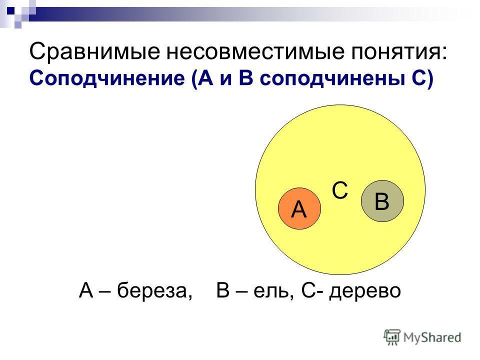 Сравнимые несовместимые понятия: Соподчинение (А и В соподчинены С) А – береза, В – ель, С- дерево С А В