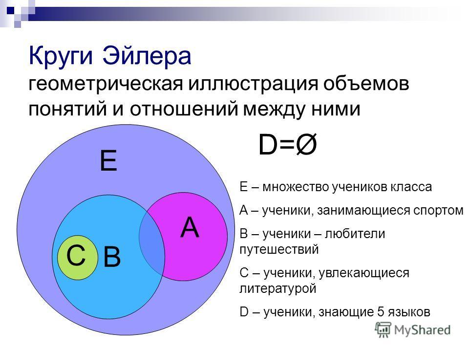 Круги Эйлера геометрическая иллюстрация объемов понятий и отношений между ними Е А В С D=Ø E – множество учеников класса A – ученики, занимающиеся спортом B – ученики – любители путешествий C – ученики, увлекающиеся литературой D – ученики, знающие 5