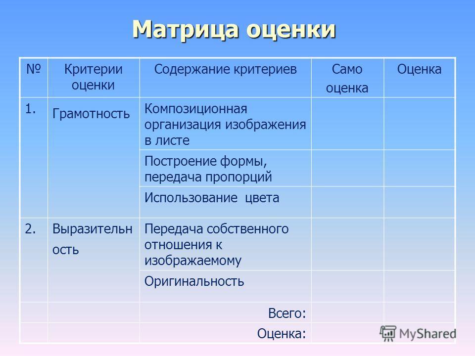 Матрица оценки Критерии оценки Содержание критериевСамо оценка Оценка 1. Грамотность Композиционная организация изображения в листе Построение формы, передача пропорций Использование цвета 2.Выразительн ость Передача собственного отношения к изобража