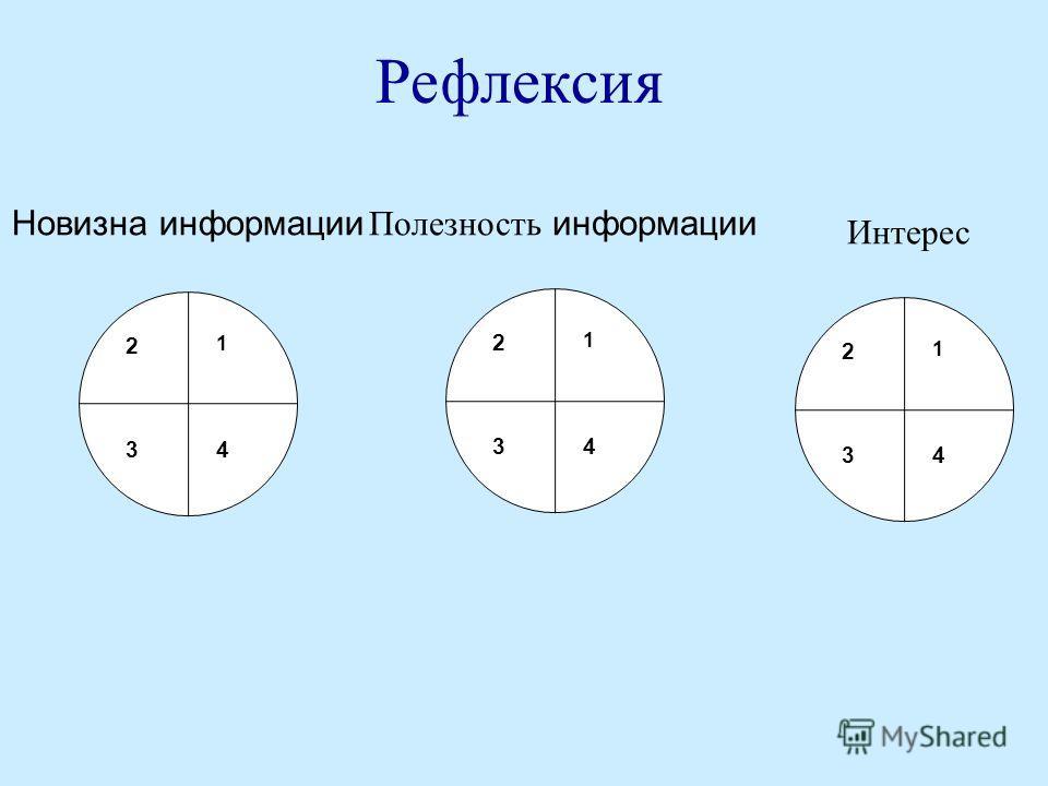 Рефлексия 1 2 34 Новизна информации Полезность информации Интерес 1 2 34 1 2 34