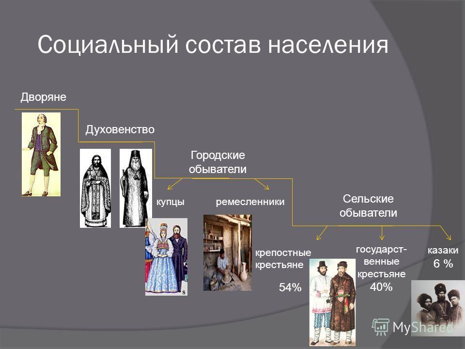 Социальный состав населения Дворяне Духовенство Городские обыватели Сельские обыватели казаки 6 % крепостные крестьяне 54% государст- венные крестьяне 40% купцыремесленники